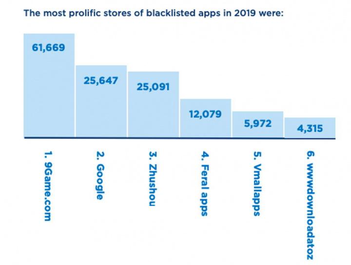 apps Android loja problemas malware