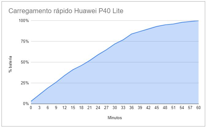 Carregamento Huawei P40 Lite