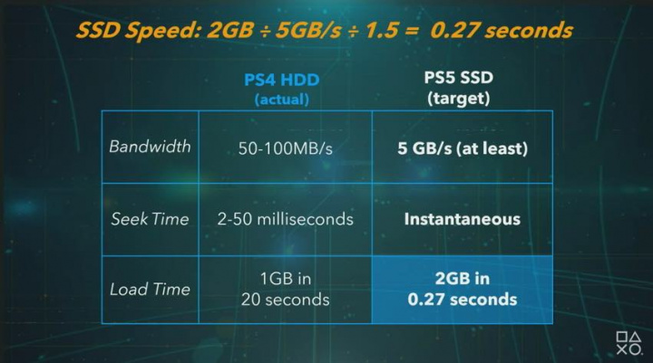 PS5: Sony revela oficialmente especificações da consola