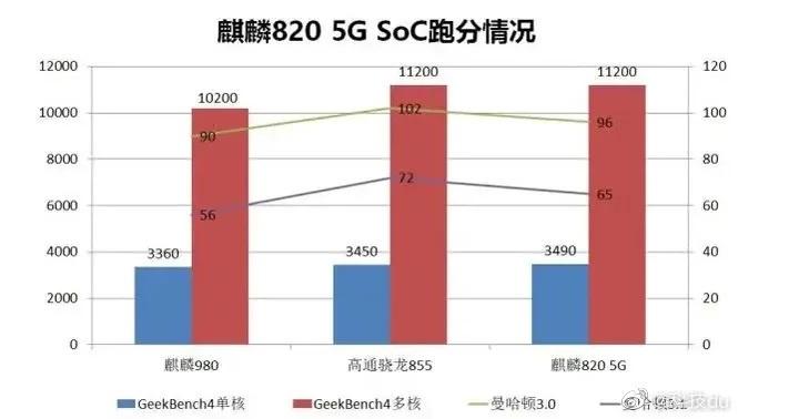 Kirin 820 5G Geekbench