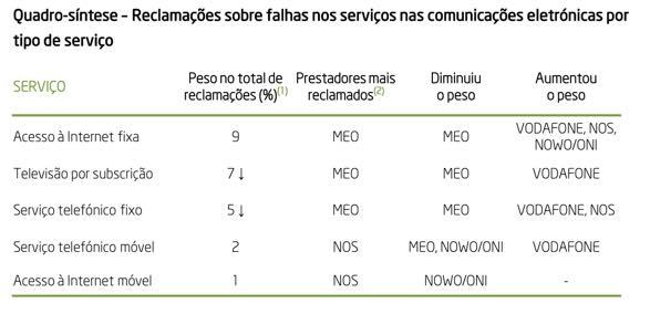MEO, Vodafone, NOS e NOWO/ONI: De que se queixam os clientes?
