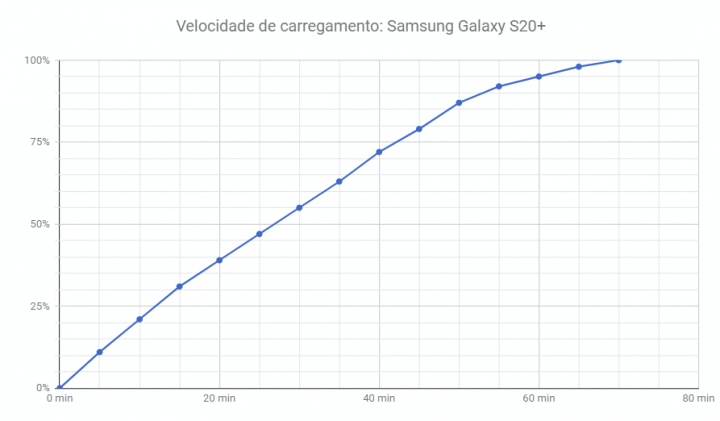 Grafico de carregamento do Galaxy S20+