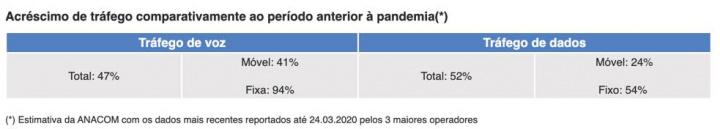 COVID-19 em Portugal: Tráfego de comunicações electrónicas dispara