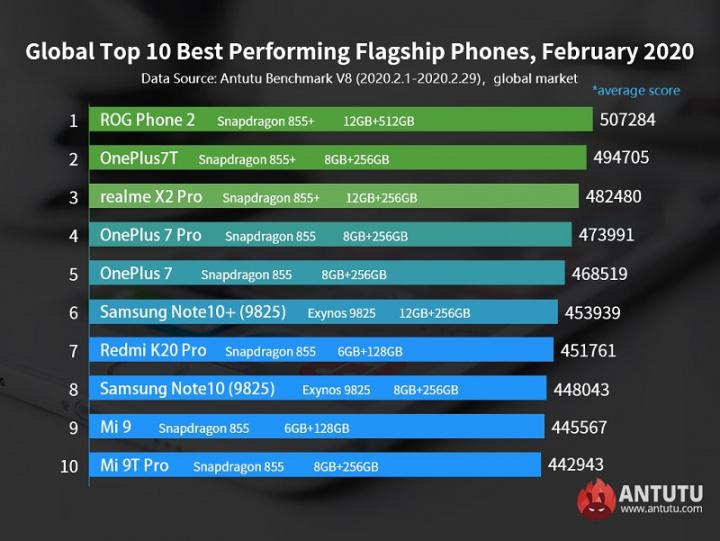 Os 10 smartphones topo de gama com melhor performance de fevereiro de 2020