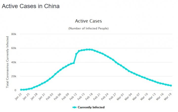 Casos ativos de COVID-19 na China