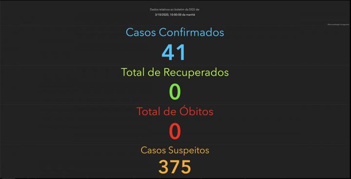 Imagem dos casos de COVID-19 identificados em Portugal
