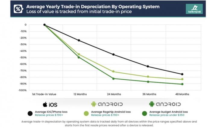 Imagem gráficoi da desvalorização dos smartphones em 4 anos