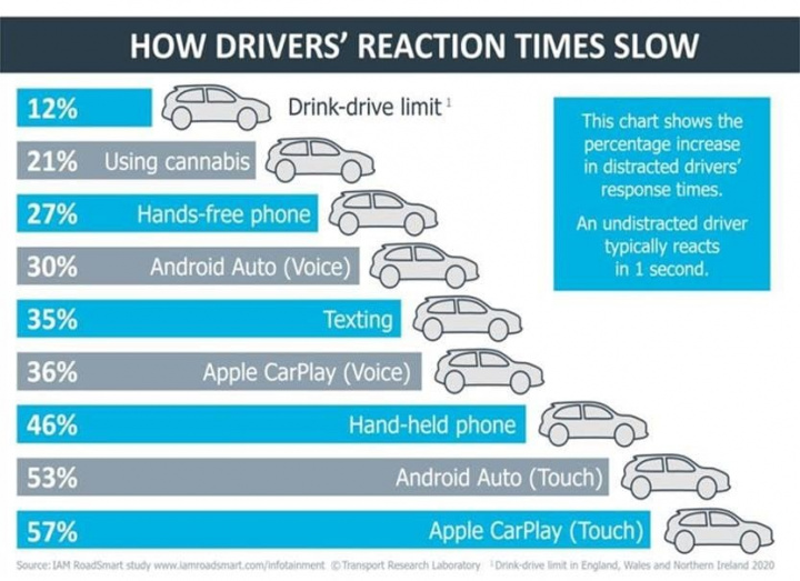Study reports that the use of CarPlay delays the driver's reactions more than the ...