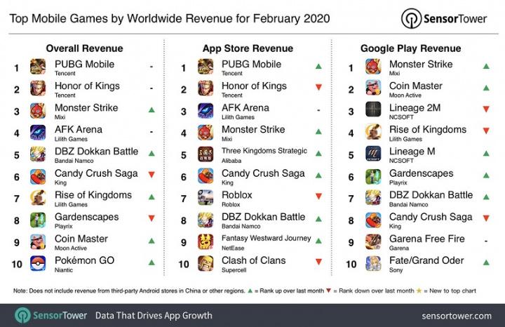 Os 10 jogos que geraram mais receita em fevereiro de 2020