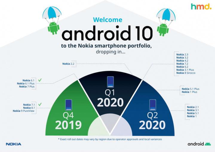 Nokia Andoird 10 smartphone atualização