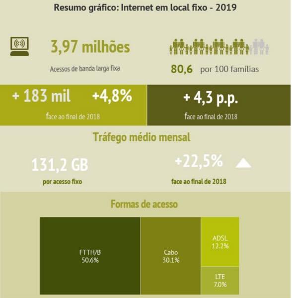 Portugal: Fibra ótica cresce 17,4%! Já tem em sua casa?