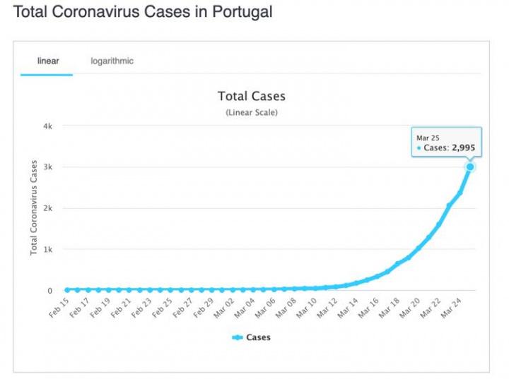 worldometers: Todos os números sobre a COVID-19 estão aqui
