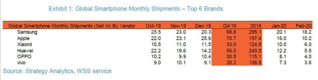 Vendas gobais mensais de smartphones