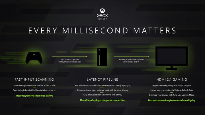 Imagem das características da Xbox Series X da Microsoft
