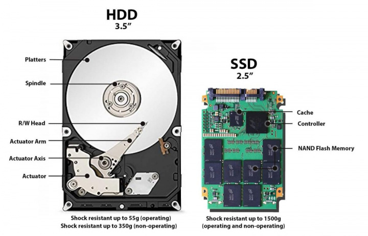 SSD: Saiba quais as melhores práticas de utilização