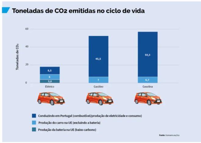 Carros elétricos emitem muito menos CO2 que a gasóleo e gasolina