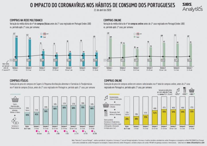 COVID-19: Qual o impacto nos hábitos de consumo dos portugueses? A SIBS diz...
