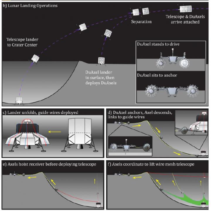 Imagem do projeto onde os robôs colocar o telescópio para olhar para o espaço