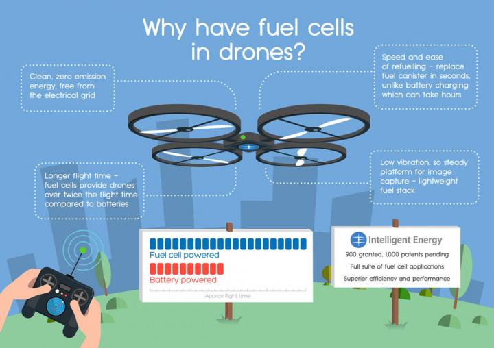 Imagem com informações relevantes sobre o uso do hidrogénio nos drones