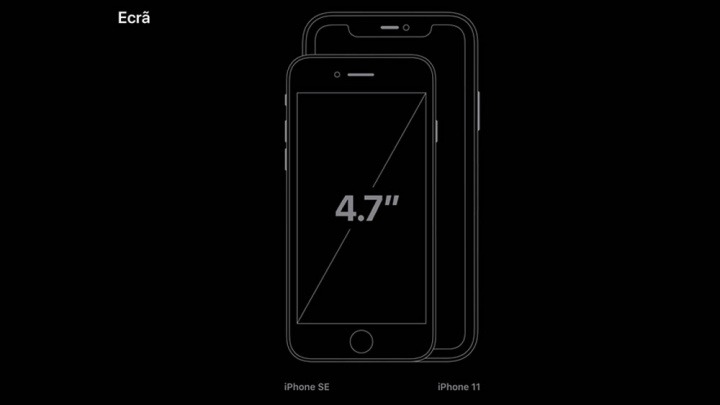 Imagem comparativa entre o tamanho do ecrã do iPhone SE com o iPhone 11