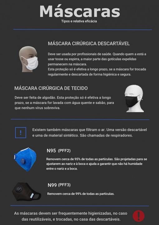 Imagem infografia com os vários tipos de máscaras