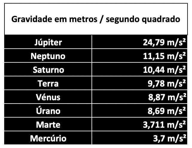 Tabela com valores da gravidade usados para simular o conduzir noutros planetas
