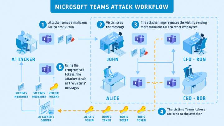 Teams imagem Microsoft falha dados