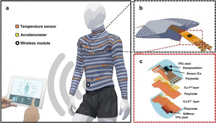 Imagem d o esquema para incorporar sensores na roupa para monitorizar os sinais vitais