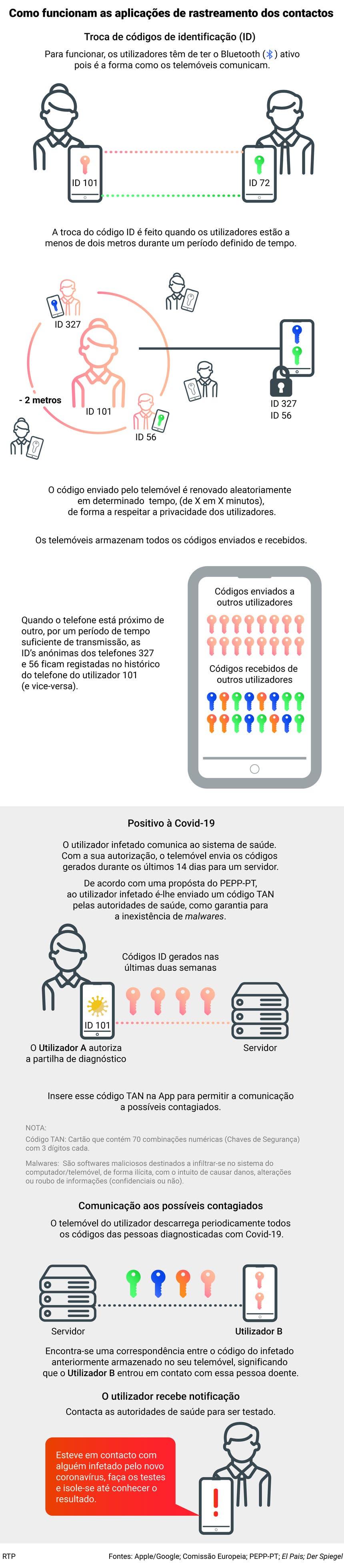 COVID-19: Afinal como funcionam as soluções para rastrear contactos?