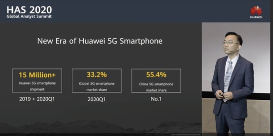 Huawei already holds a third of the global 5G smartphone market