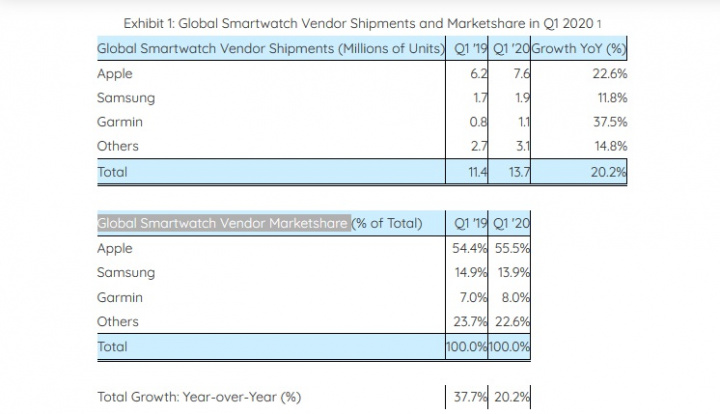 Apple leads more than half of the global smartwatch market