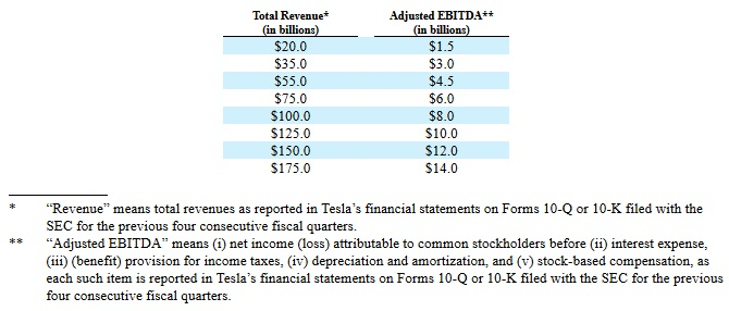 Elon Musk may receive about $ 769 million from Tesla