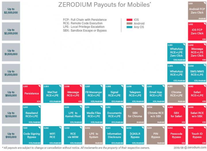 iOS Safari Zerodium falhas submissões