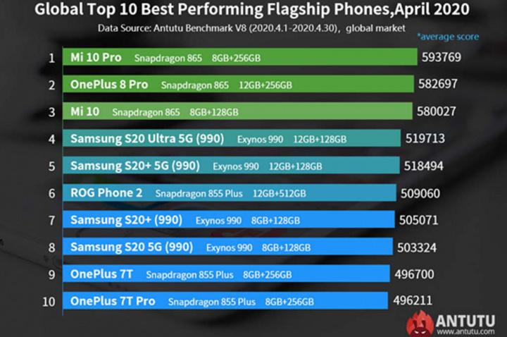 Antutu smartphones rápidos mercado Xiaomi