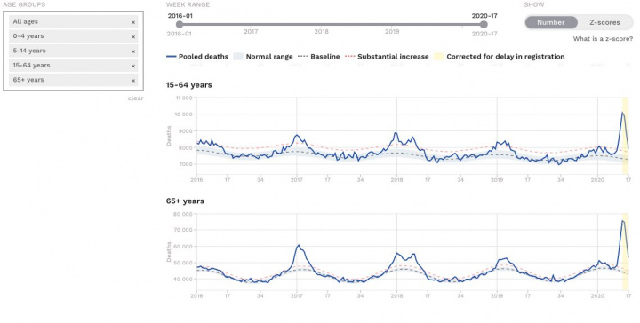 EUROMOMO: Qual o impacto da COVID-19 na mortalidade?
