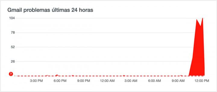 Imagem indicador problemas no Gmail