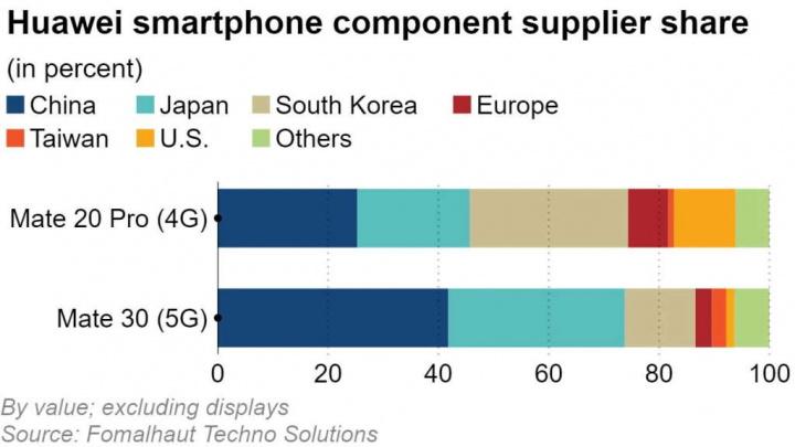 Huawei Mate 30 EUA China 5G