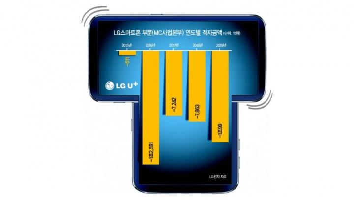 Imagem LG Wing