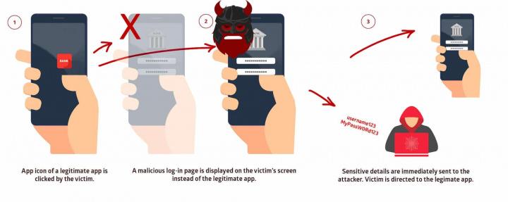 Imagem de como ataca o Strandhogg 2.0, o malware para Android