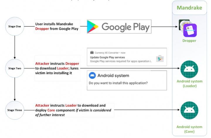 Mandrake: Malware está a espiar secretamente utilizadores do Android