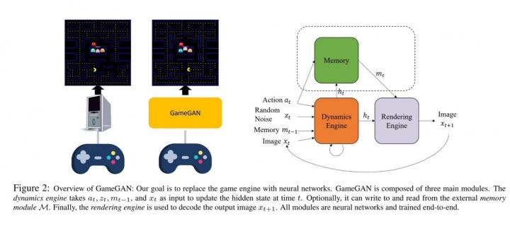Imagem sistema de inteligência artificial que criou o PAC-MAN NVIDIA