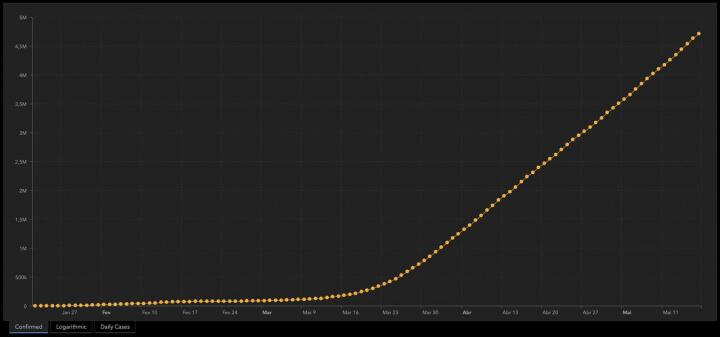 Imagem gráfico com a curvar de infetados no mundo com o novo coronavírus