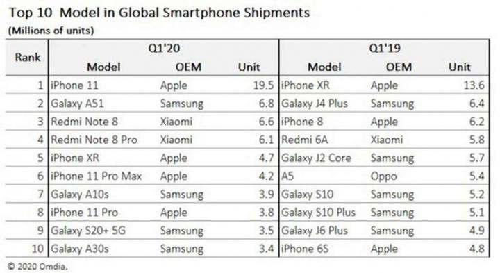 iPhone 11 Apple mercado smartphone popular