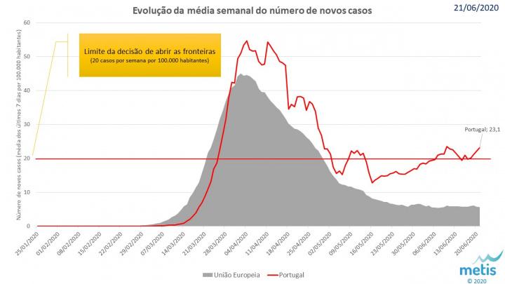 COVID-19: Afinal como está Portugal face a outros países