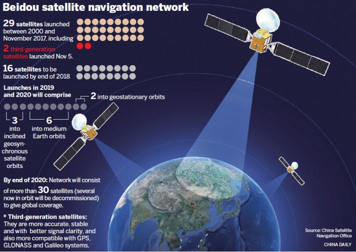 BeiDou: Último Satélite chinês do sistema alternativo ao GPS entrou em órbitra