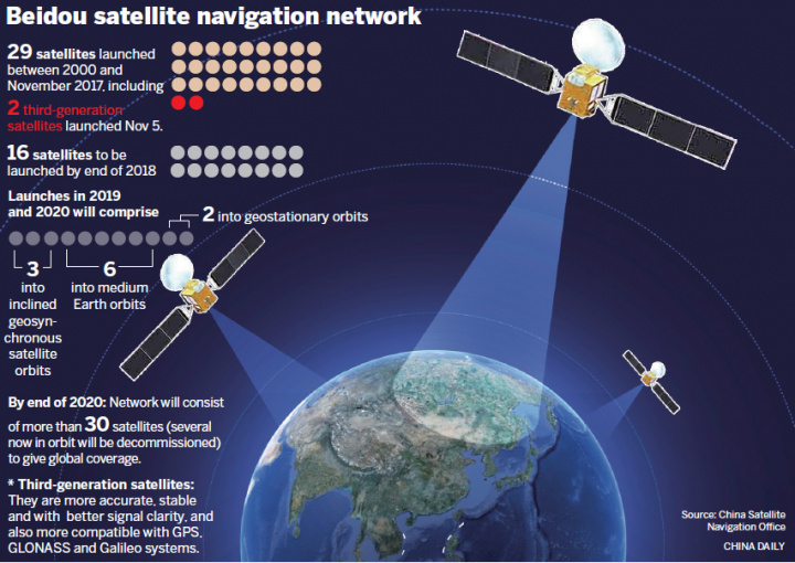 BeiDou: China lança hoje o último satélite do sistema BDS (alternativa ao GPS)