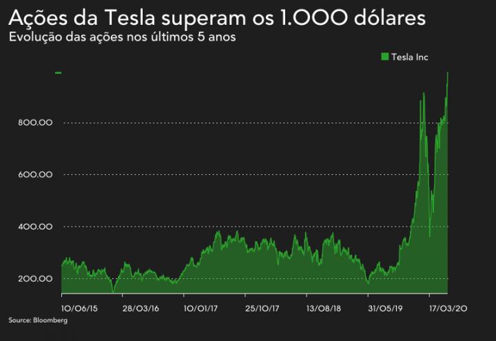 Tesla bate a Toyota e é a marca mais valiosa do mundo