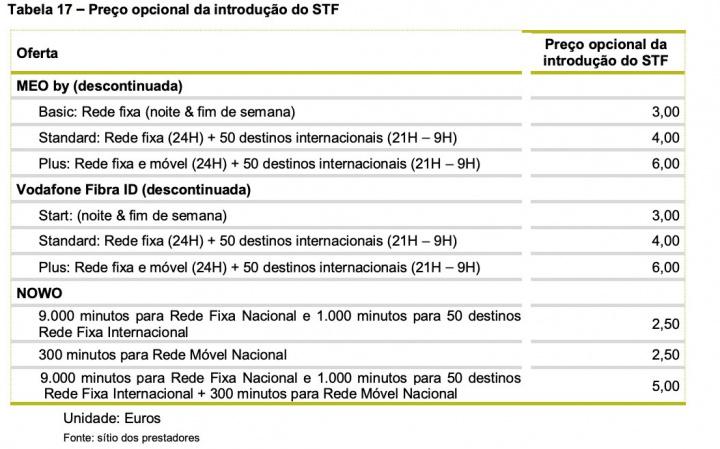 Preços das telecomunicações? Em Portugal é caro diz a ANACOM