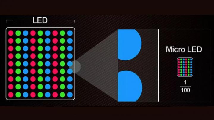 Imagem com comparativo entre o LED e o MicroLED para ecrãs