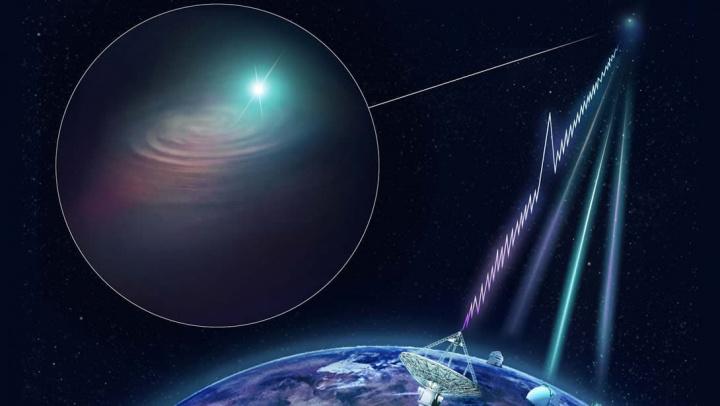 Imagem rajadas rápidas de rádio vindas do espaço profundo até à Terra